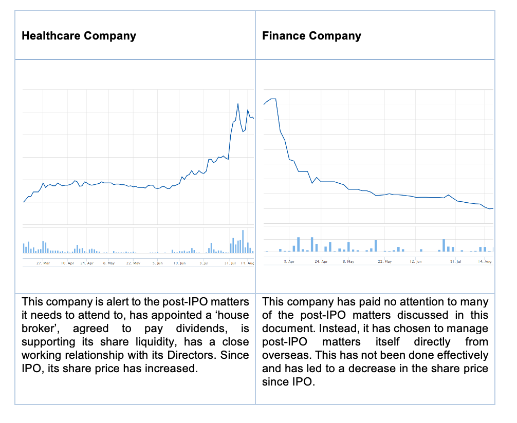 Examples of Good and Bad Post-IPO Performance